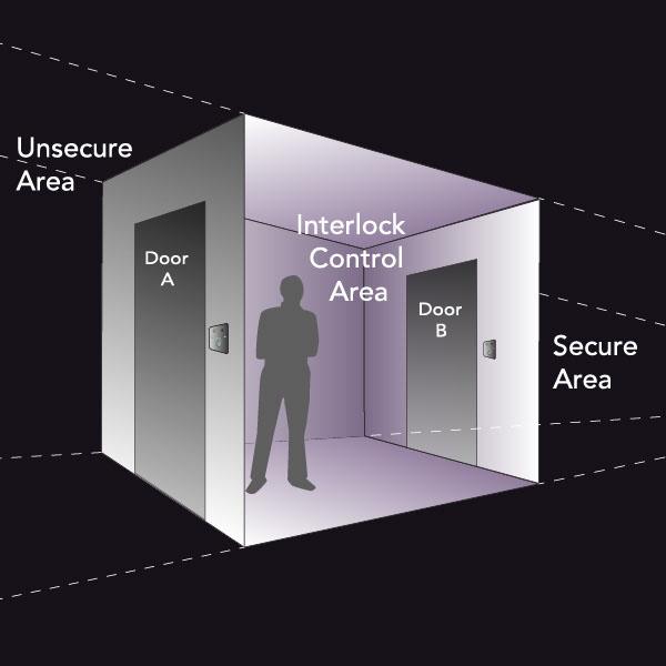 Activa Pro Interlock Insafe International